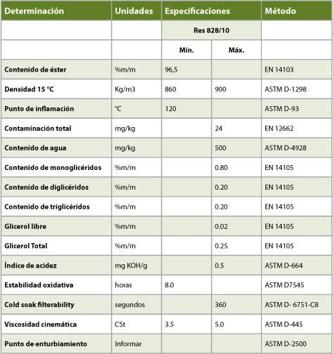 Tabla de laboratorio de biodiesel